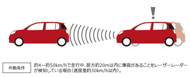作動条件 約4~約50km/hで走行中、前方約20m以内に車両があることをレーザーレーダーが検知している場合(速度差約30km/h以内)。