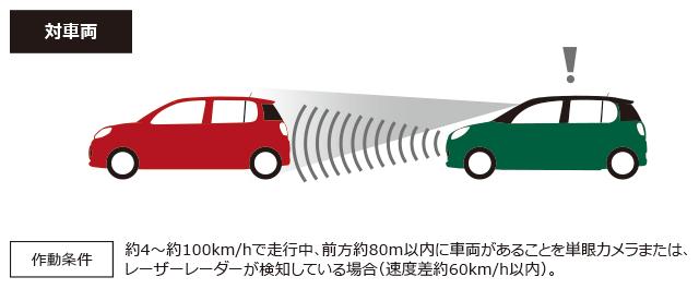 対車両 作動条件 約4~約100km/hで走行中、前方約80m以内に車両があることを単眼カメラまたは、レーザーレーダーが検知している場合(速度差約60km/h以内)。