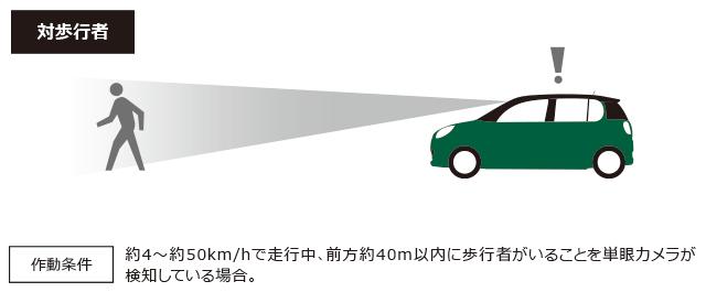 対歩行者 作動条件 約4~約50km/hで走行中、前方約40m以内に歩行者がいることを単眼カメラが検知している場合。