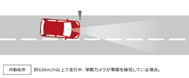 作動条件 約60km/h以上で走行中、単眼カメラが車線を検知している場合。