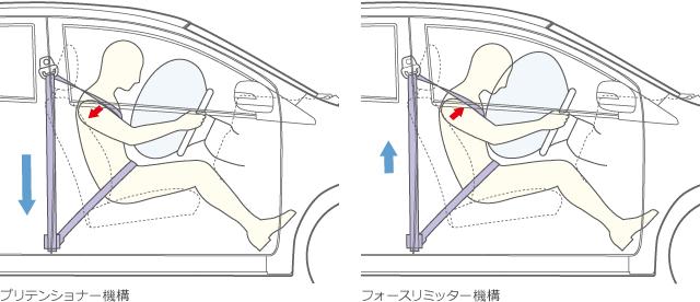 プリテンショナー&フォースリミッター機構付フロント3点式ELRシートベルト