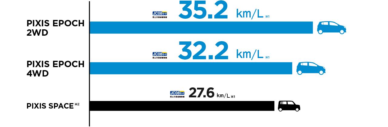 低燃費35.2km/L。すこぶる低燃費なトヨタの軽。