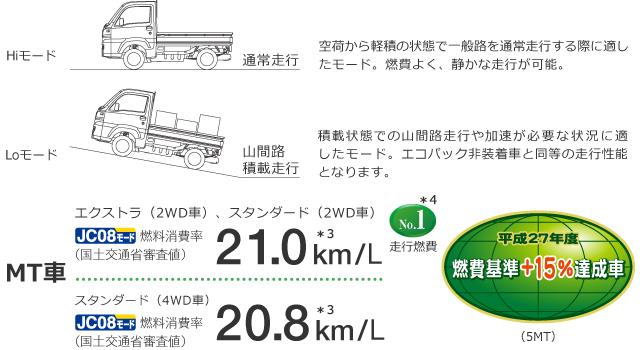 MT車(エクストラ(2WD車)、スタンダード(2WD車):JC08モード燃料消費率(国土交通省審査値)21.0km/L、スタンダード(4WD車):JC08モード燃料消費率(国土交通省審査値)20.8km/L)、燃費基準+15%達成車(5MT)、走行燃費No.1
