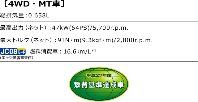 [4WD・MT車]総排気量:0.658L 最高出力(ネット):47kW(64PS)/5,700r.p.m. 最大トルク(ネット):91N・m(9.3kgf・m)/2,800r.p.m. 燃料消費率(国土交通省審査値):16.6km/L