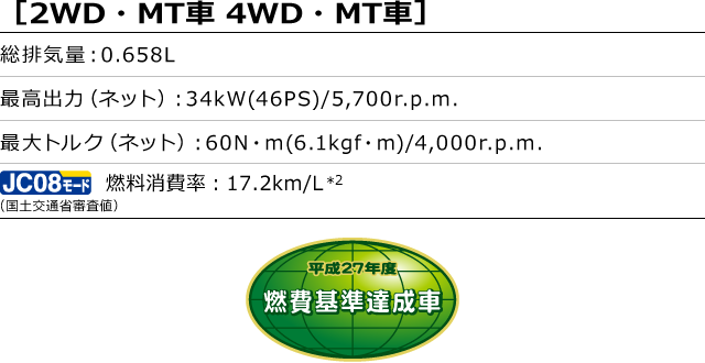 [2WD・MT車 4WD・MT車]総排気量:0.658L 最高出力(ネット):34kW(46PS)/5,700r.p.m. 最大トルク(ネット):60N・m(6.1kgf・m)/4,000r.p.m. 燃料消費率(国土交通省審査値):17.2km/L