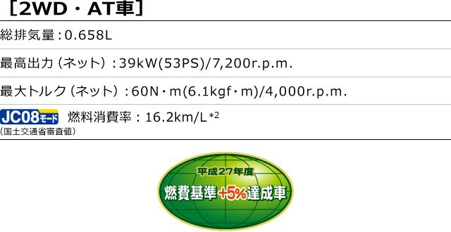 [2WD・AT車]総排気量:0.658L 最高出力(ネット):39kW(53PS)/7,200r.p.m. 最大トルク(ネット):60N・m(6.1kgf・m)/4,000r.p.m. 燃料消費率(国土交通省審査値):16.2km/L