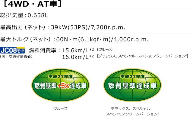 "[4WD・AT車]総排気量:0.658L 最高出力(ネット):39kW(53PS)/7,200r.p.m. 最大トルク(ネット):60N・m(6.1kgf・m)/4,000r.p.m. 燃料消費率(国土交通省審査値):15.6km/L、[クルーズ]16.0km/L[デラックス、スペシャル、スペシャル""クリーンバージョン""]"