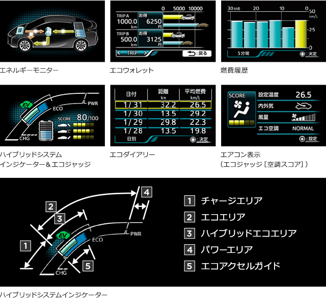 エネルギーモニター エコウォレット 燃費履歴 ハイブリッドシステムインジケーター&エコジャッジ エコダイアリー エアコン表示(エコジャッジ[空調スコア]) ハイブリッドシステムインジケーター