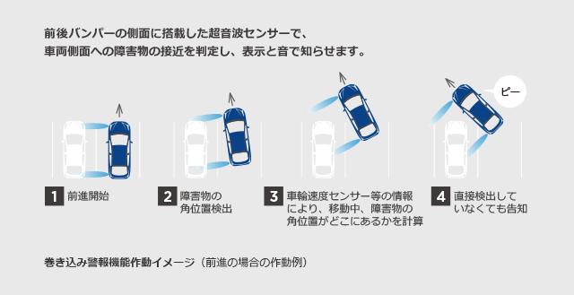 前後バンパーの側面に搭載した超音波センサーで、車両側面への障害物の接近を判定し、表示と音で知らせます。
