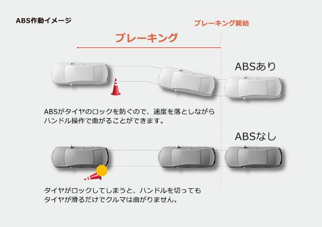 ABS作動イメージ