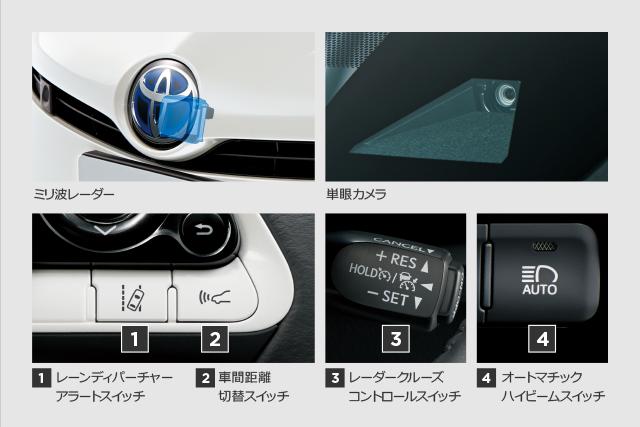 ミリ波レーダー 単眼カメラ 1.レーンディパーチャーアラートスイッチ 2.車間距離切替スイッチ 3.レーダークルーズコントロールスイッチ 4.オートマチックハイビームスイッチ
