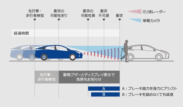 トヨタ プリウス 安全装備 Toyota Safety Sense P トヨタ自動車webサイト