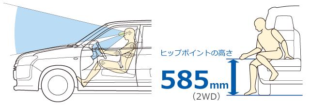 運転も乗り降りもしやすい着座位置、ヒップポイントの高さ585mm(2WD)