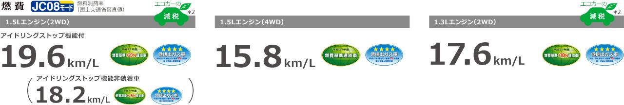 1.5Lエンジン(2WD):19.6km/L(アイドリングストップ機能非装着車:18.2km/L)、1.5Lエンジン(4WD):15.8km/L、1.3Lエンジン(2WD):17.6km/L