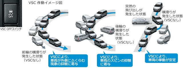 VSC作動イメージ図