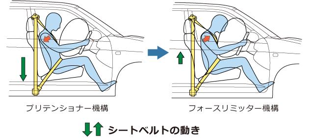 プリテンショナー機構とフォースリミッター機構のシートベルトの動き