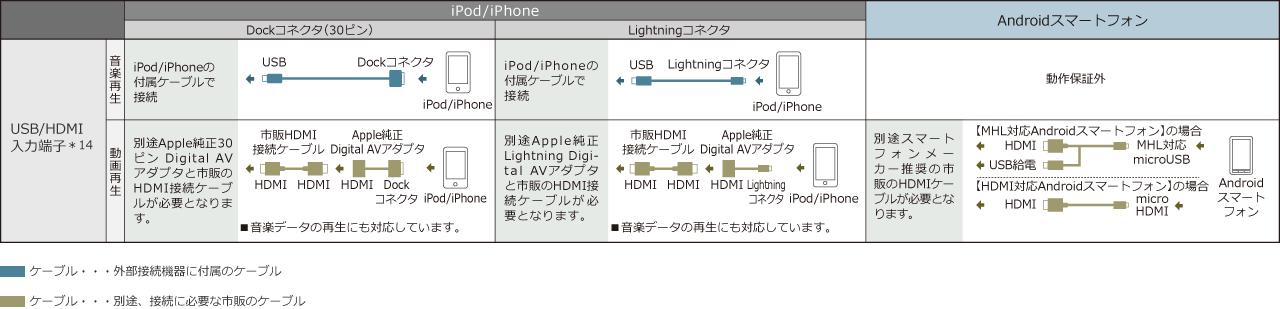 ■iPod/iPhone、Androidスマートフォン接続対応例