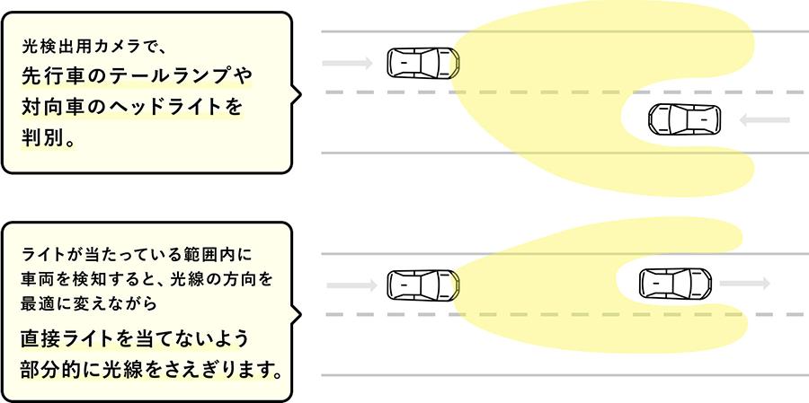 光検出用カメラで、先行車のテールランプや対向車のヘッドライトを判別。ライトが当たっている範囲内に車両を検知すると、光線の方向を最適に変えながら直接ライトを当てないよう部分的に光線をさえぎります。