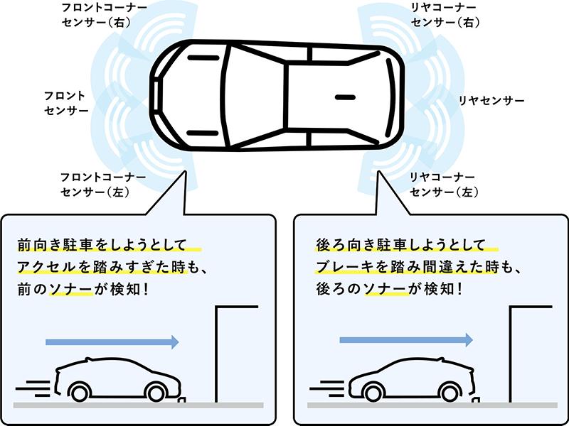 前向き駐車をしようとしてアクセルを踏みすぎた時も、前のソナーが検知!後ろ向き駐車しようとしてブレーキを踏み間違えた時も、後ろのソナーが検知!