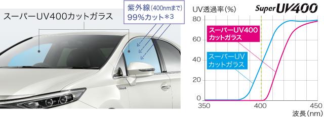 スーパーUV400・IRカットガラス(フロントドアガラス)
