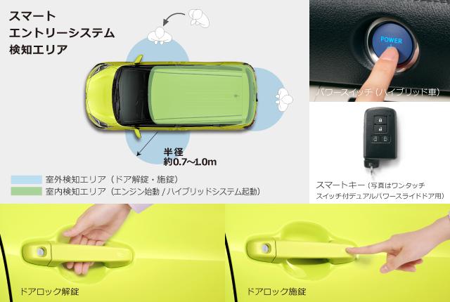 スマートエントリーシステム検知エリア、パワースイッチ(ハイブリッド車)、スマートキー(写真はワンタッチスイッチ付デュアルパワースライドドア用)、ドアロック解錠、ドアロック施錠