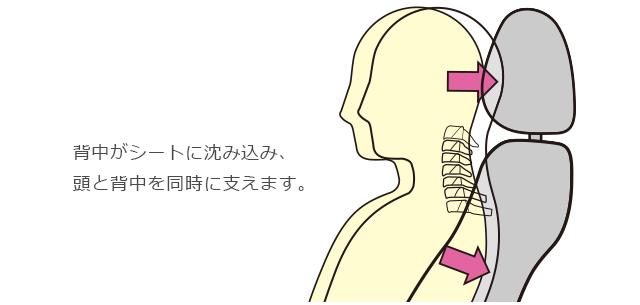 背中がシートに沈み込み、頭と背中を同時に支えます。