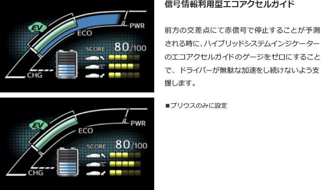 信号情報利用型エコアクセルガイド