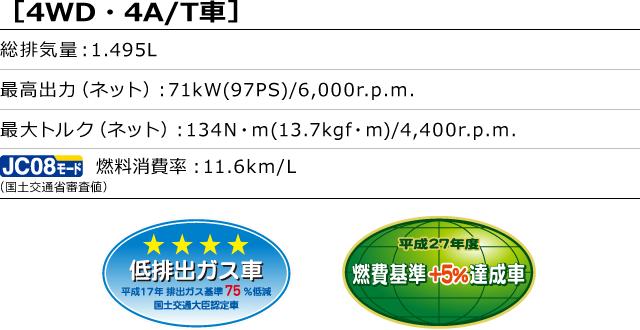 [4WD・4A/T車]総排気量:1.495L 最高出力(ネット):71kW(97PS)/6,000r.p.m. 最大トルク(ネット):134N・m(13.7kgf・m)/4,400r.p.m. 燃料消費率(国土交通省審査値):11.6km/L