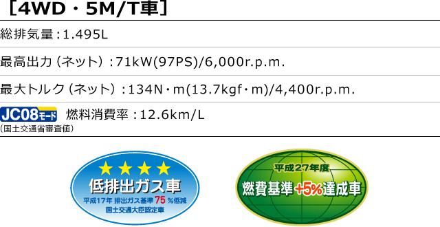 [4WD・5M/T車]総排気量:1.495L 最高出力(ネット):71kW(97PS)/6,000r.p.m. 最大トルク(ネット):134N・m(13.7kgf・m)/4,400r.p.m. 燃料消費率(国土交通省審査値):12.6km/L