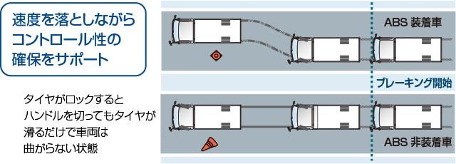 EBD[電子制動力配分制御]機能付ABS