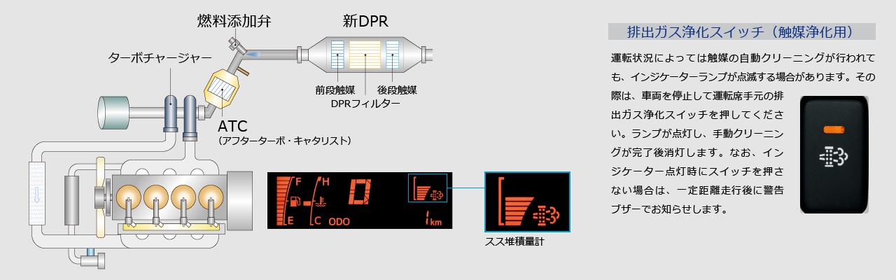 排出ガス浄化スイッチ(触媒浄化用) 運転状況によっては触媒の自動クリーニングが行われても、インジケーターランプが点滅する場合があります。その際は、車両を停止して運転席手元の排出ガス浄化スイッチを押してください。ランプが点灯し、手動クリーニングが完了後消灯します。なお、インジケーター点灯時にスイッチを押さない場合は、一定距離走行後に警告ブザーでお知らせします。