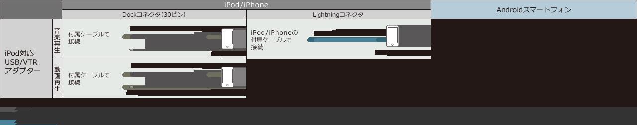 iPod/iPhone、Androidスマートフォン接続対応例