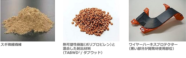 スギ微細繊維と熱可塑性樹脂(ポリプロピレン)と混合した射出材料(TABWDⓇ/タブウッド)とワイヤーハーネスプロテクター(黒い部分が開発材使用部位)