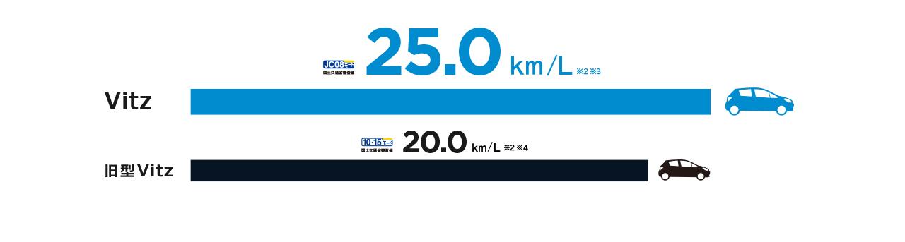 Vitz JC08モード(国土交通省審査値)25.0km/L ※1※2、旧型Vitz 10・15モード(国土交通省審査値)20.0km/L ※1※3