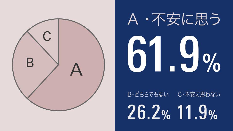 A.不安に思う61.9% B.どちらでもない26.2% C.不安に思わない11.9% ドライバーの6割が、実は夜の運転に不安を抱いている!