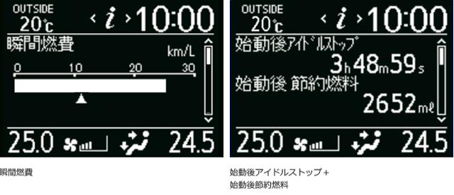 瞬間燃費と始動後アイドルストップ+始動後節約燃料