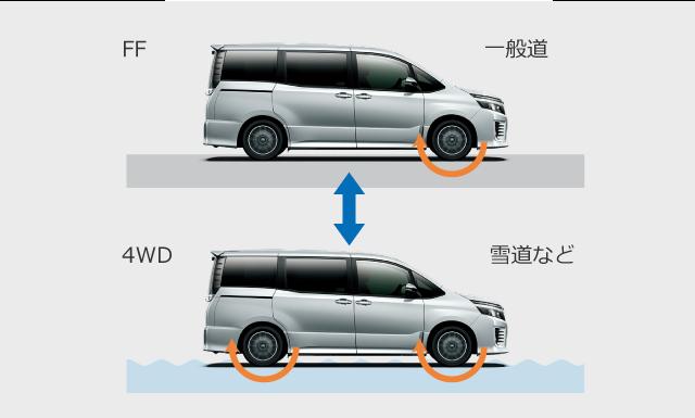 アクティブトルクコントロール4WD